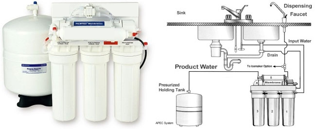 reverse osmosis atlanta ga metro water filter of the south